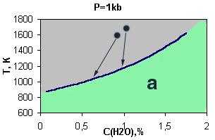 Зависимость водонасыщенности расплава от температуры . Р=1кб