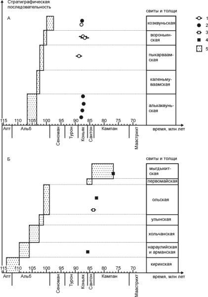 Данные 40Ar/39Ar геохронологии и проблема возраста Охотско-Чукотского вулканогенного пояса