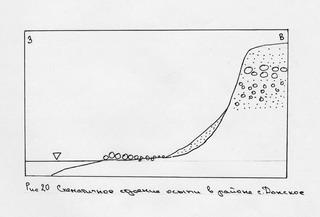 Геологическая Школа МГУ >> Отчет по учебно научной геологической  В районе села Донское у подножия клифа нами наблюдались коллювиальные отложения На короткой полоске пляжа расположен сортированный по размеру материал