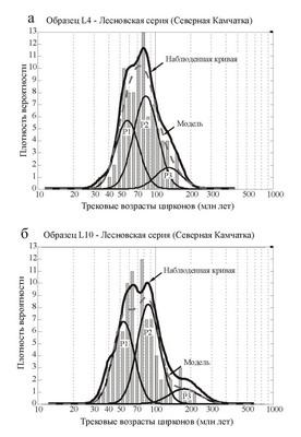 Рис. 3. а, б - Графики распределения трековых возрастов зерен циркона из некоторых образцов песчаников лесновской серии.