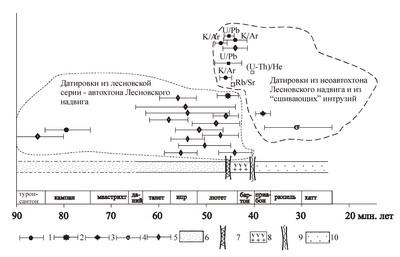 Рис. 4. Хронология геологических событий в центральной части Лесновского поднятия в интервале от кампана до олигоцена (Соловьев и др., 2002)