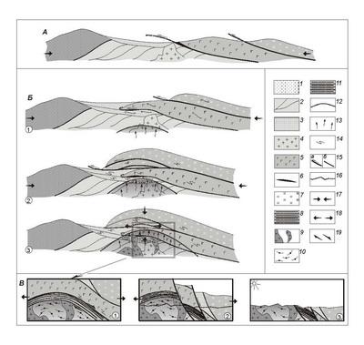 Рис. 5. Схема тектонической эволюции Андриановского шва