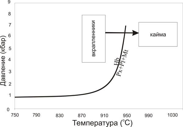 Pиc. 3. Т-Р диаграмма для андезитов вулкана Безымянный