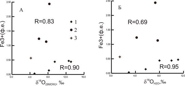 Соотношение Fe3+(ф.е.) и н╢18O турм (А) и Fe 3+(ф.е.) и н╢18OH2O (Б) в турмалинах плутоногенных и вулканогенно-плутоногенных месторождений золота