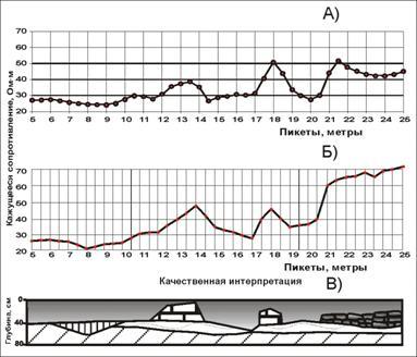 Рис. 2. А) Результаты двумерного моделирования электрического поля для метода СГ над стенами. Б)Полевые данные. В) Модельный разрез.