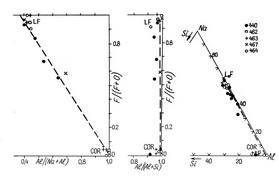 Расположение фигуративных точек смесей корунда и фторидного расплава (LF)