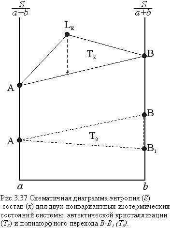 реакции фазового перехода.