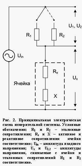 Измерение комплексного