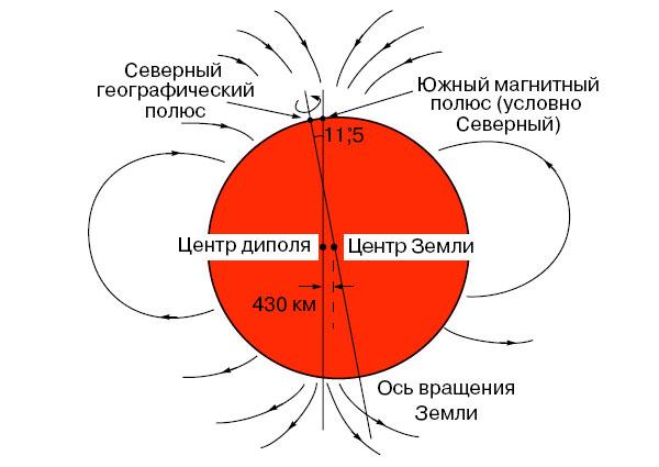 Предложено простое объяснение инверсии магнитных полюсов Земли